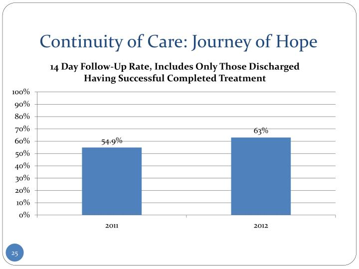 Continuity of Care: Journey of Hope