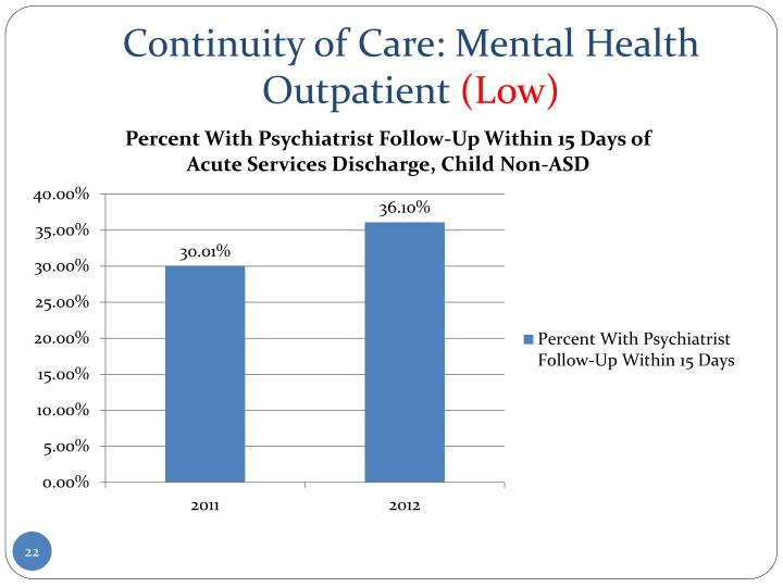 Continuity of Care: Mental Health