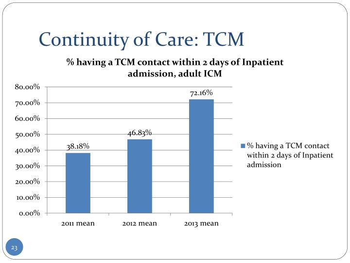 Continuity of Care: TCM