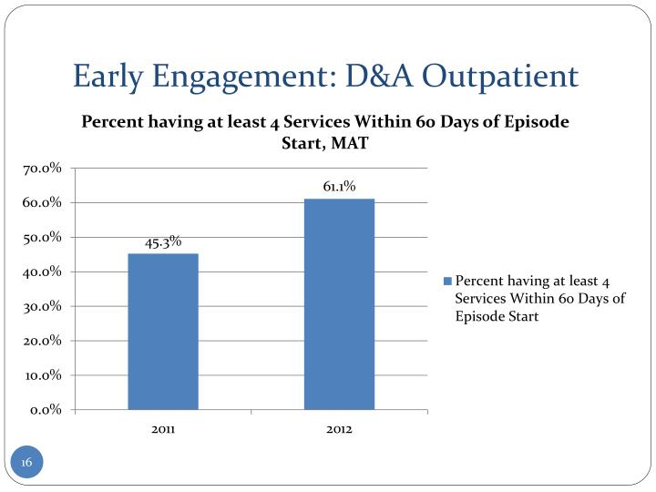 Early Engagement: D&A Outpatient