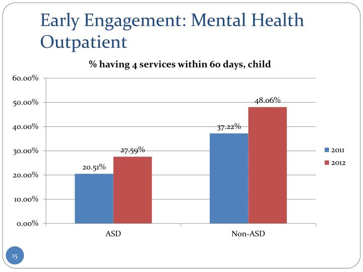 Early Engagement: Mental Health Outpatient