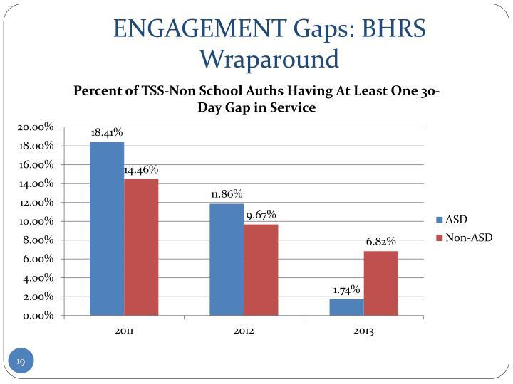 ENGAGEMENT Gaps: