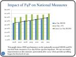 impact of p4p on national measures