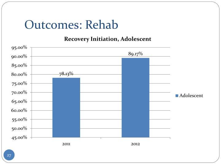 Outcomes: Rehab