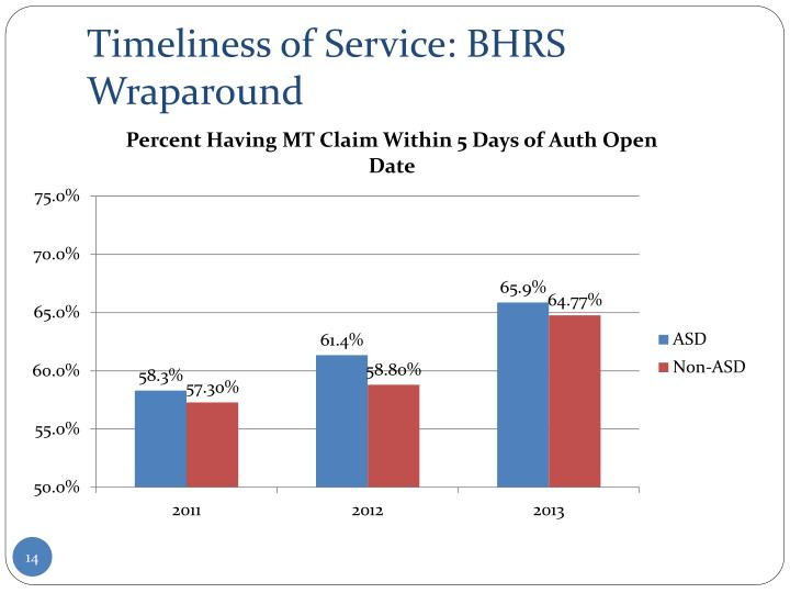 Timeliness of Service: BHRS Wraparound