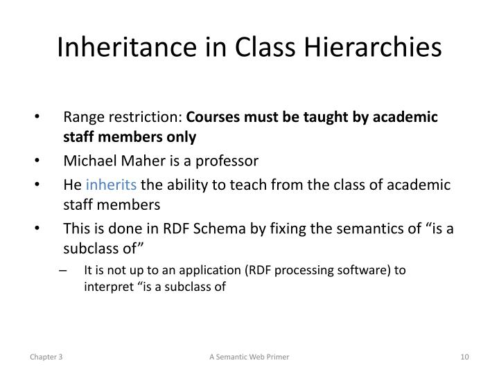 Inheritance in Class Hierarchies