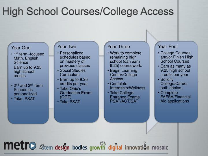 High School Courses/College Access