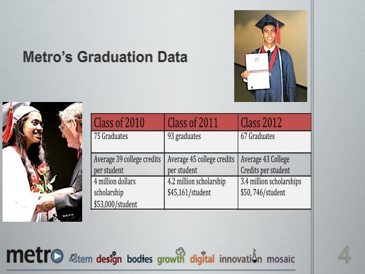 Metro's Graduation Data