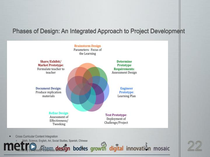 Phases of Design: An Integrated Approach to Project Development