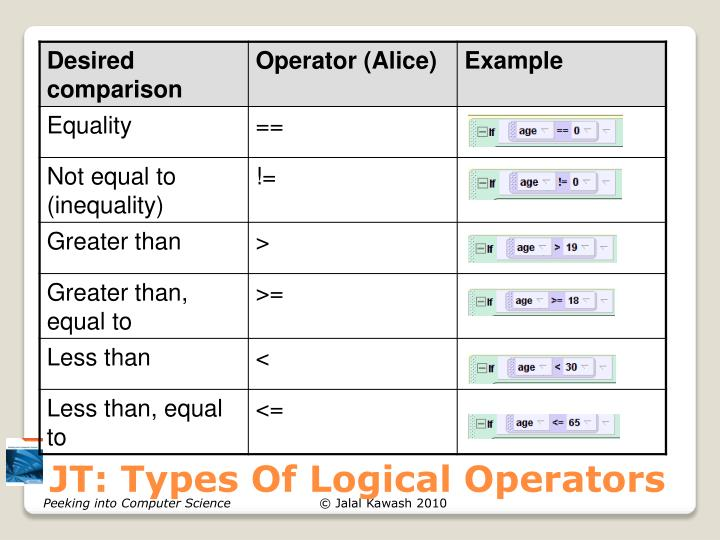 JT: Types Of Logical Operators
