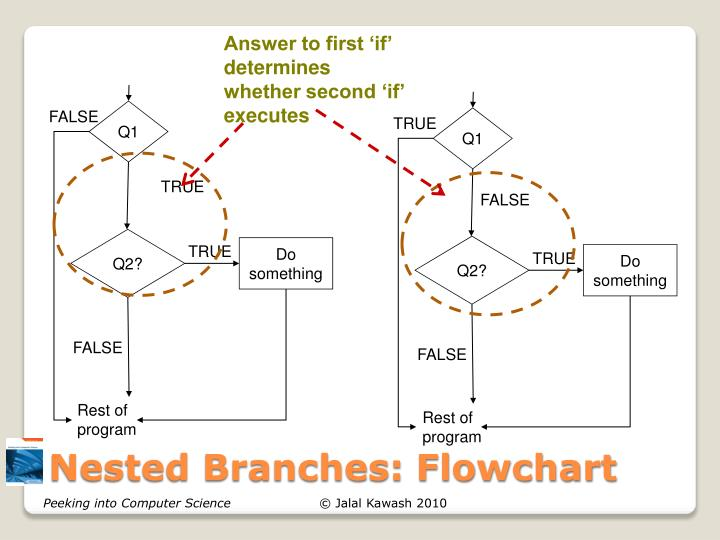Answer to first 'if' determines whether second 'if' executes