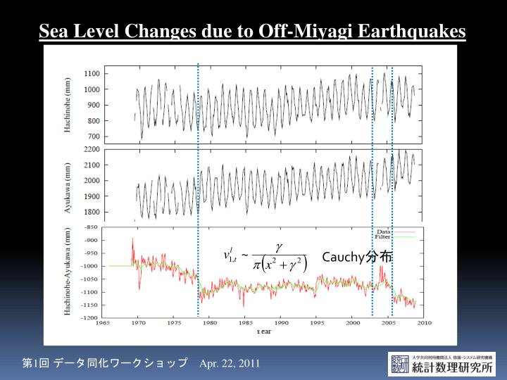Sea Level Changes due to Off-Miyagi Earthquakes