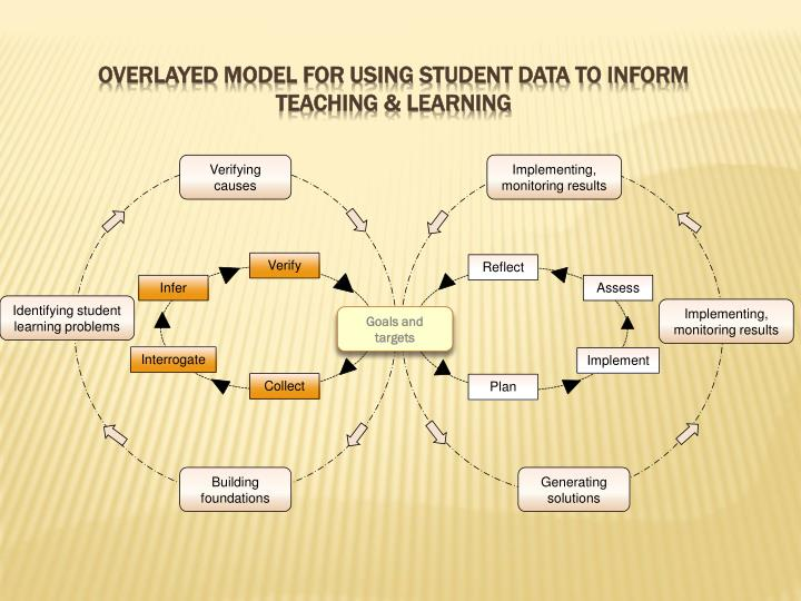 Overlayed model for using student data to inform teaching & learning