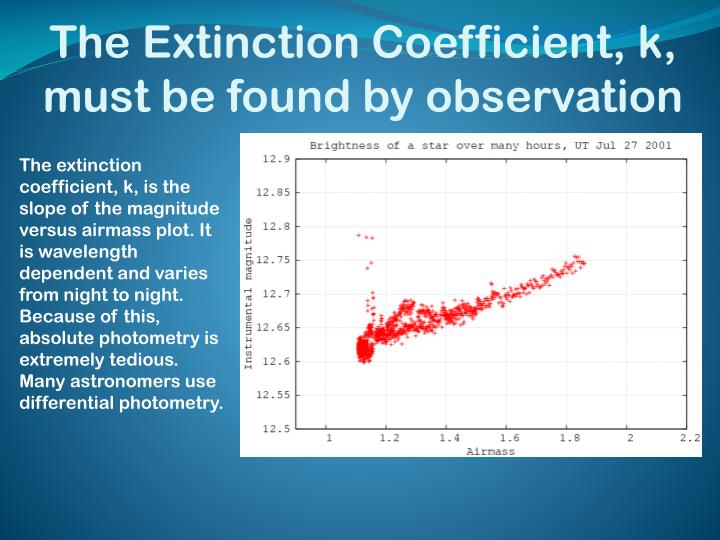 The Extinction Coefficient, k, must be found by observation