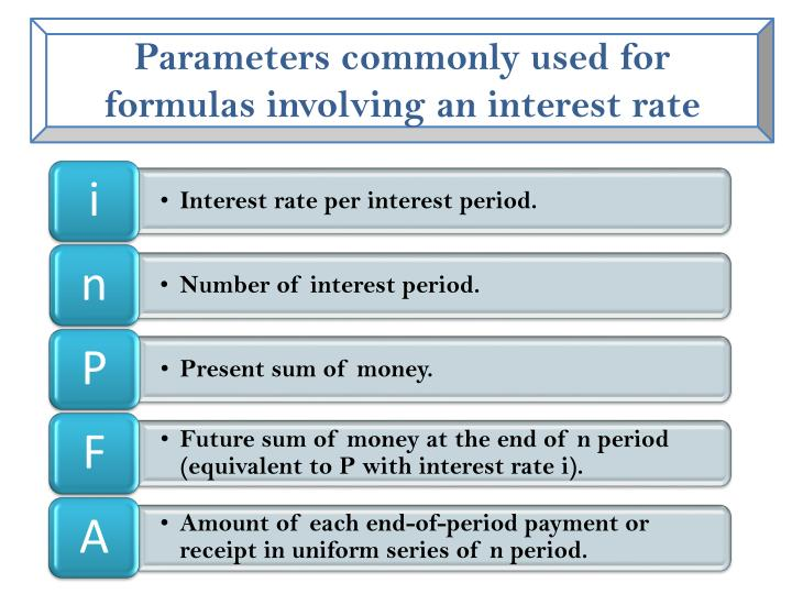 Parameters commonly used for formulas involving an interest rate