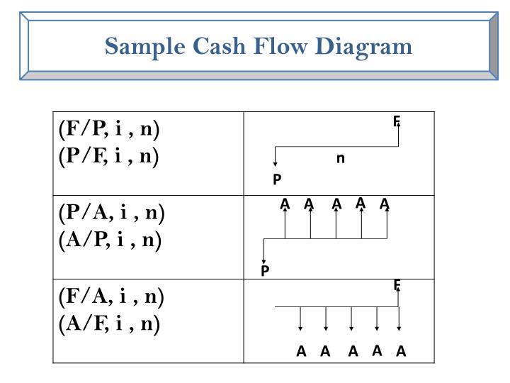 Sample Cash Flow Diagram