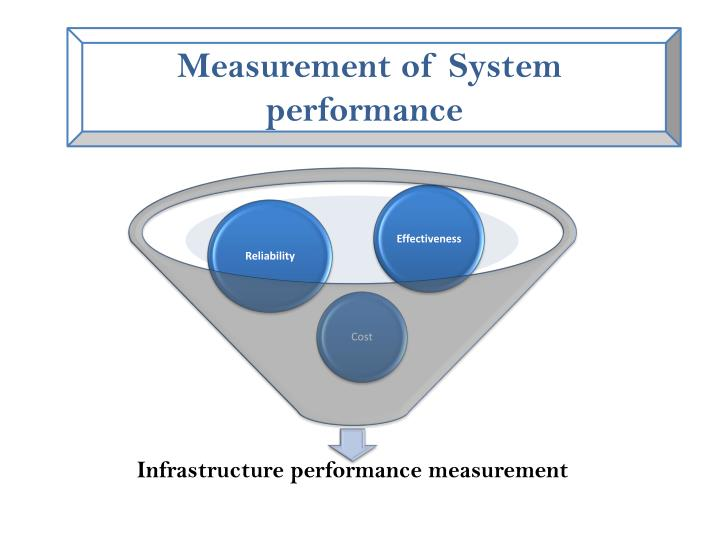 Measurement of System performance