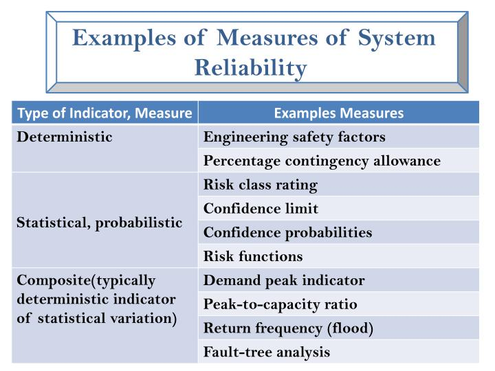 Examples of Measures of System Reliability