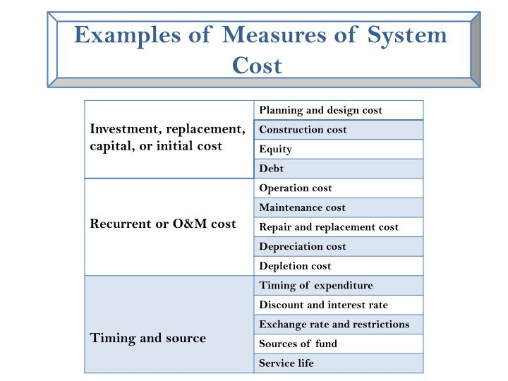 Examples of Measures of System Cost
