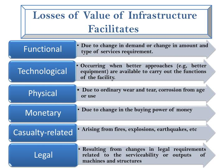 Losses of Value of Infrastructure Facilitates
