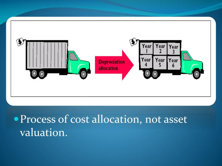Process of cost allocation, not asset valuation.