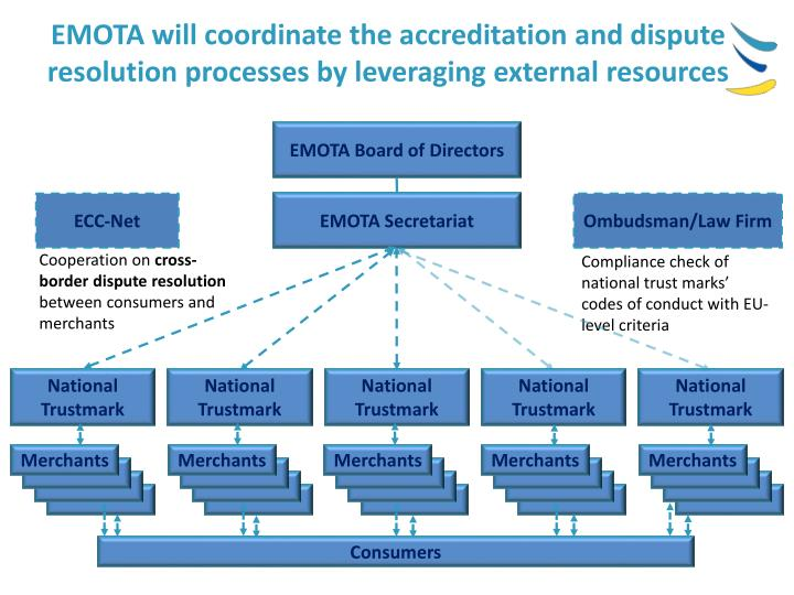 EMOTA will coordinate the accreditation and dispute resolution processes by leveraging external resources