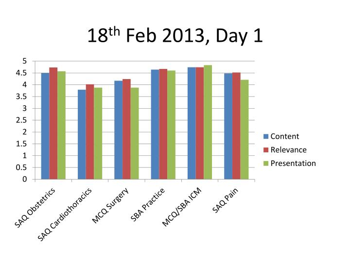 18 th feb 2013 day 1