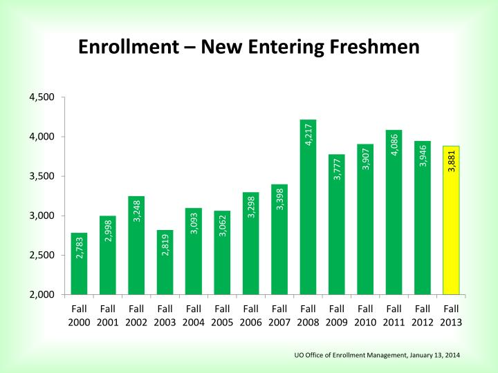 Enrollment new entering freshmen