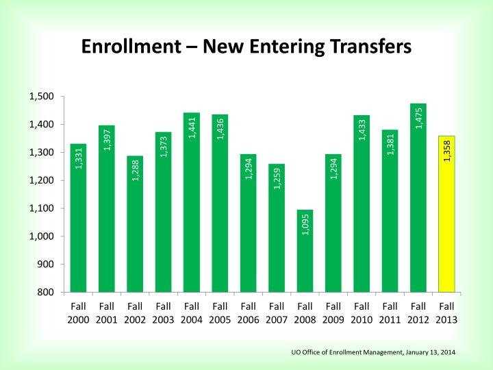 Enrollment – New Entering Transfers