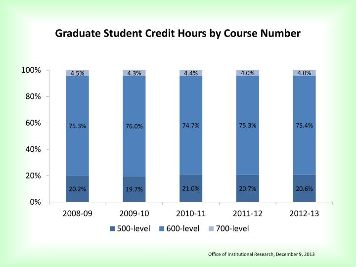 Graduate Student Credit Hours by Course Number