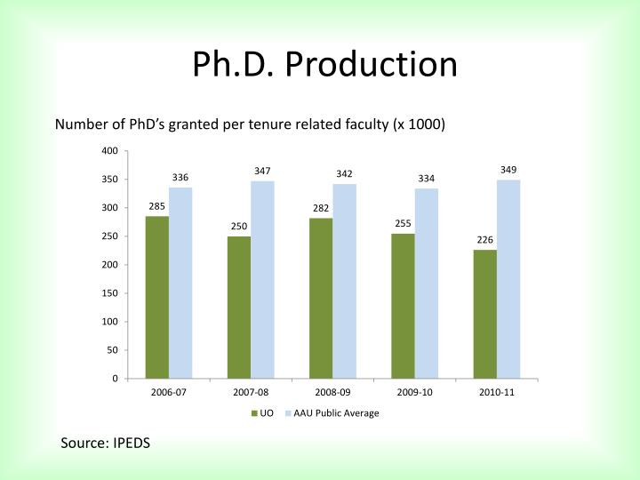 Ph.D. Production
