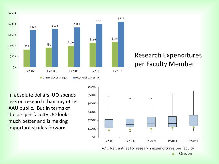 Research Expenditures per Faculty Member