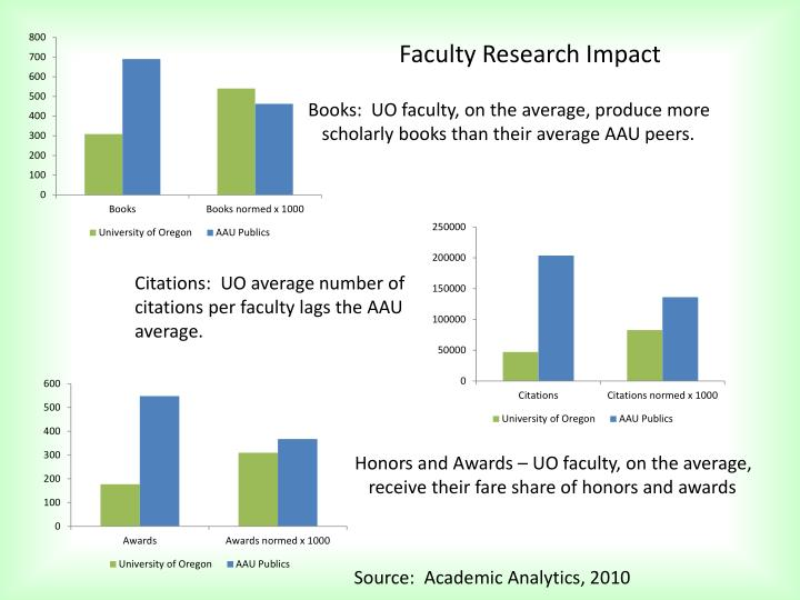 Faculty Research Impact