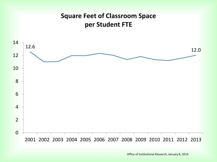 Square Feet of Classroom Space