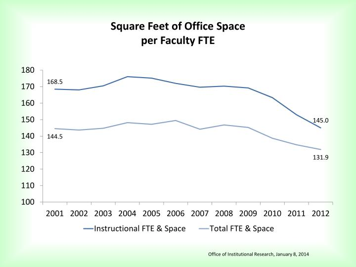 Square Feet of Office Space