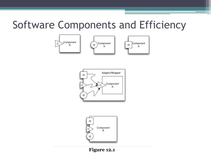 Software Components and Efficiency
