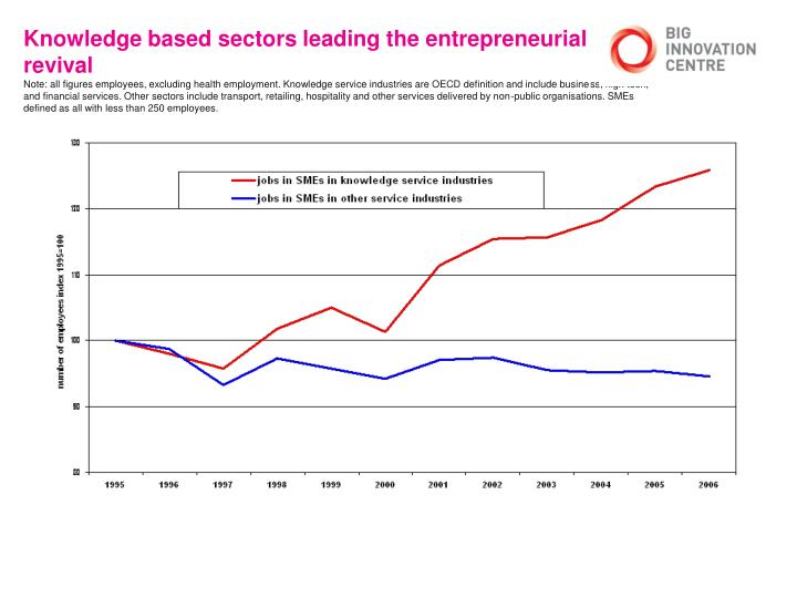 Knowledge based sectors leading the entrepreneurial revival