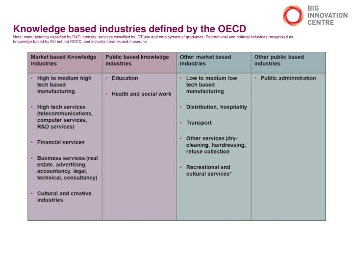 Knowledge based industries defined by the OECD