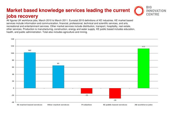 Market based knowledge services leading the current jobs recovery