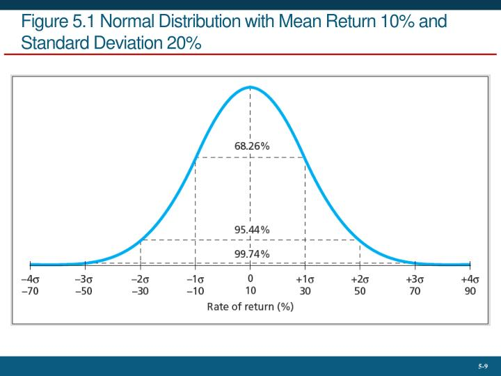 Figure 5.1 Normal Distribution with Mean Return 10% and Standard Deviation 20%