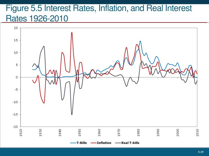 Figure 5.5 Interest Rates, Inflation, and Real Interest Rates 1926-2010