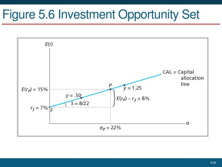 Figure 5.6 Investment Opportunity Set