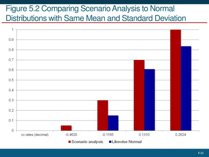 Figure 5.2 Comparing Scenario Analysis to Normal Distributions with Same Mean and Standard Deviation
