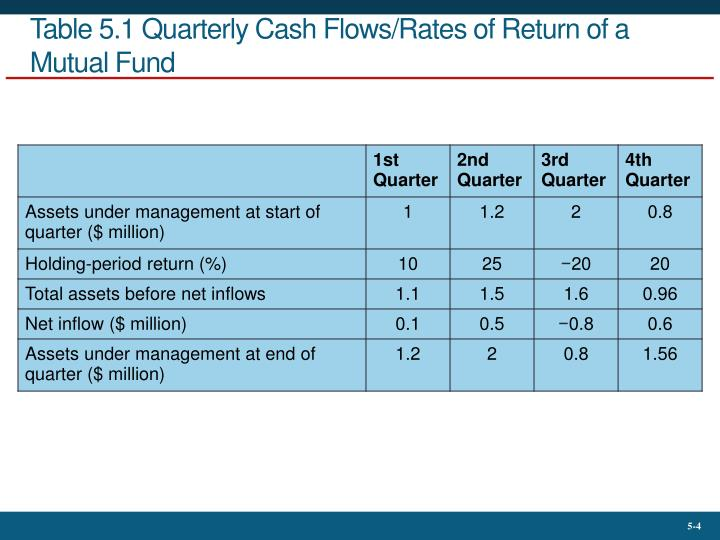 Table 5.1 Quarterly Cash Flows/Rates of Return of a Mutual Fund