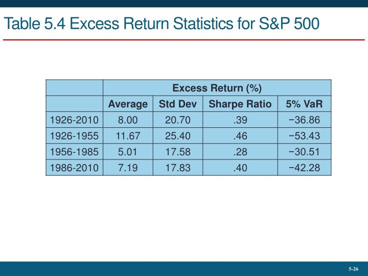 Table 5.4 Excess Return Statistics for S&P 500
