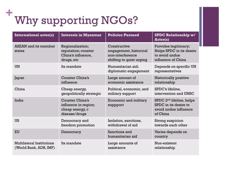 Why supporting NGOs?