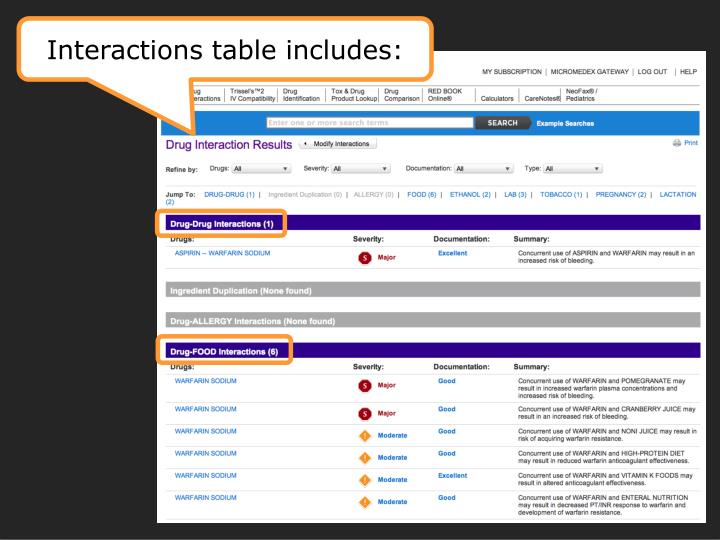 Interactions table includes: