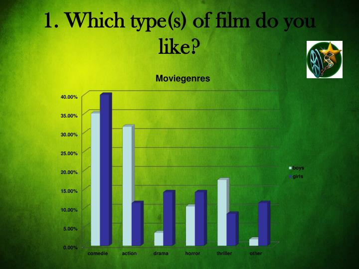 1. Which type(s) of film do you like?