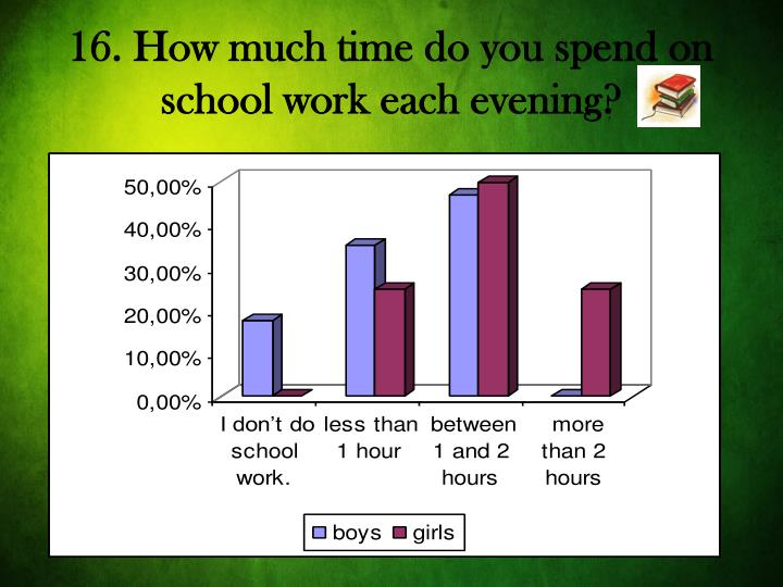 16. How much time do you spend on school work