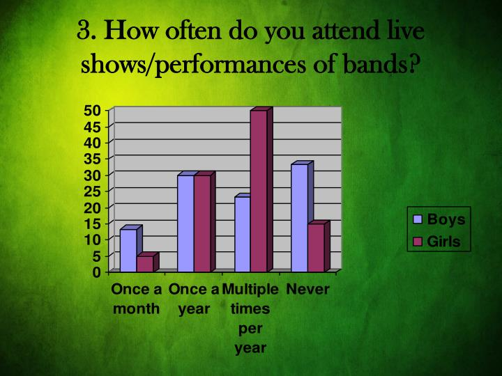 3. How often do you attend live shows/performances of bands?